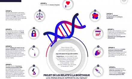 Projet de loi bioéthique : le Sénat adopte la PMA pour toutes, mais…